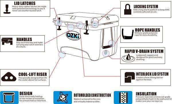 AHIC 15 保温箱细节描述图